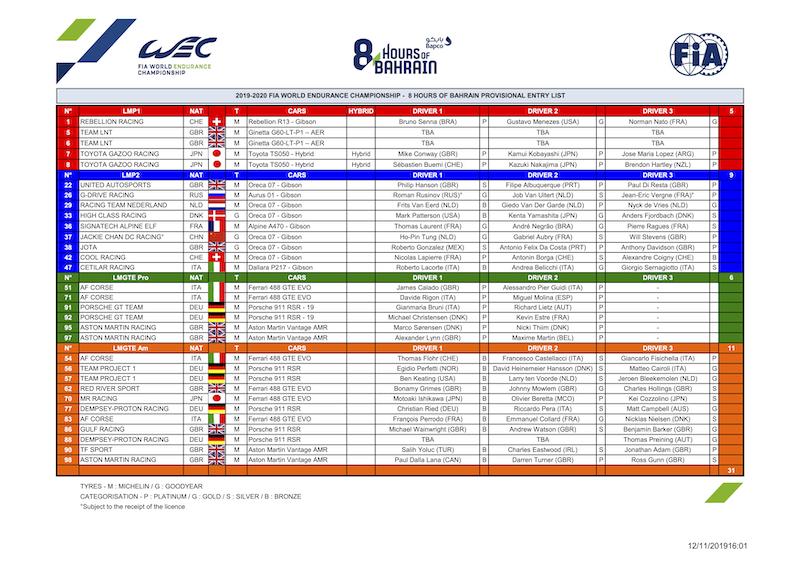 Die Starterliste für Bahrain